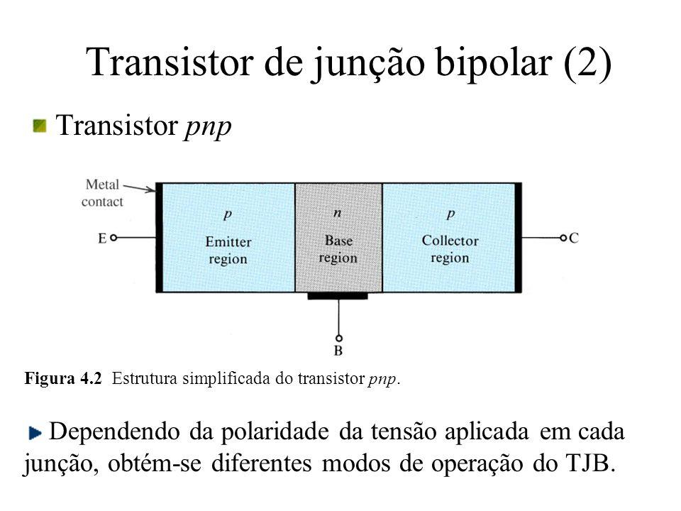 Transistor de junção bipolar (2) Transistor pnp Figura 4.2 Estrutura simplificada do transistor pnp. Dependendo da polaridade da tensão aplicada em ca