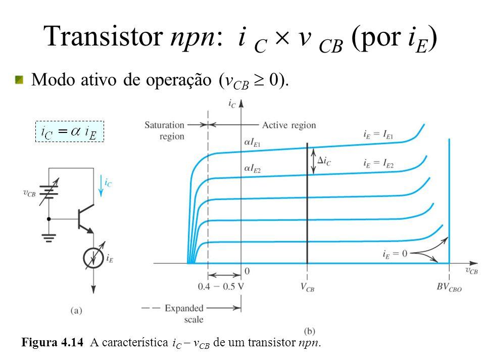 Transistor npn: i C v CB (por i E ) Modo ativo de operação (v CB 0). Figura 4.14 A característica i C – v CB de um transistor npn.