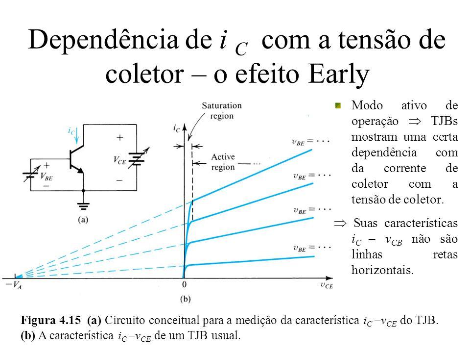 Dependência de i C com a tensão de coletor – o efeito Early Modo ativo de operação TJBs mostram uma certa dependência com da corrente de coletor com a