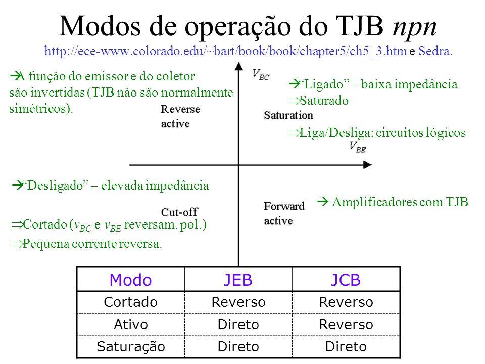 Modos de operação do TJB npn http://ece-www.colorado.edu/~bart/book/book/chapter5/ch5_3.htm e Sedra. ModoJEBJCB CortadoReverso AtivoDiretoReverso Satu