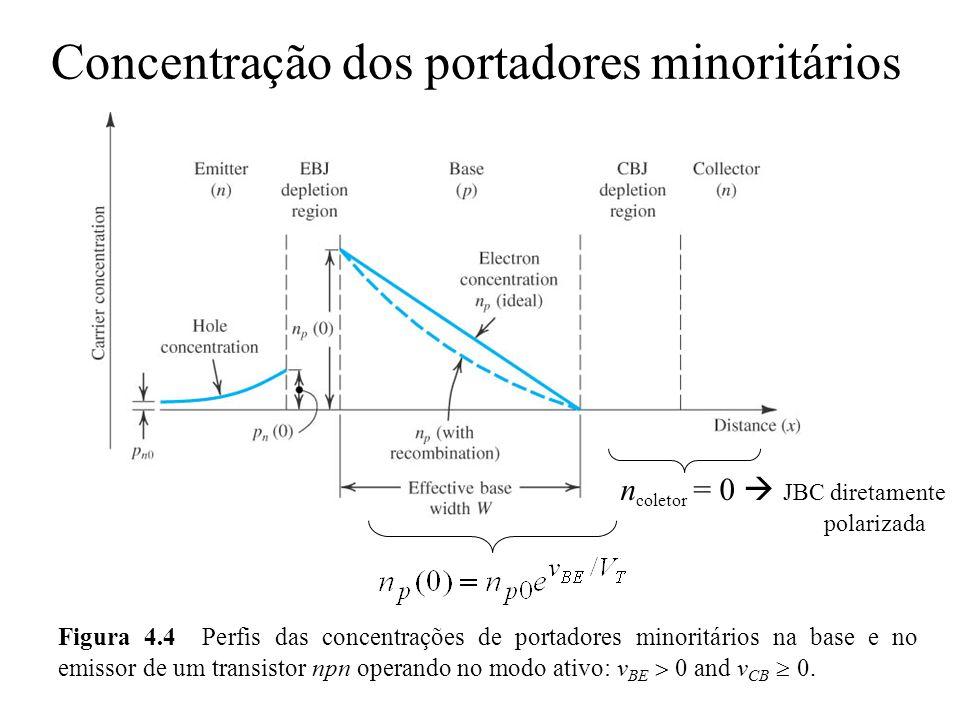 A corrente de coletor i C Corrente de difusão de elétrons I n : A corrente de coletor i C = I n : Observe que a magnitude de i C independe de v CB (contanto que seja 0).