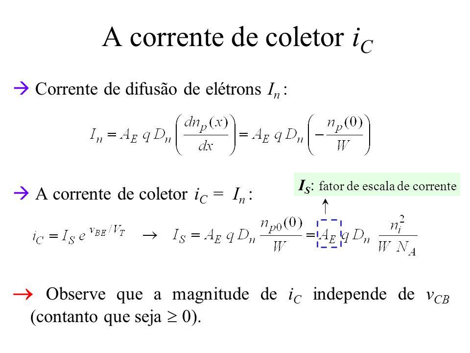 A corrente de base i B Componente i B1 ( lacunas injetadas da base para a região do emissor ): Componente i B2 ( lacunas que devem ser fornecidas pelo circuito externo de modo a repor as lacunas perdidas na base pelo processo de recombinação ): D p : difusividade das lacunas no emissor; L p : comprimento de difusão de lacunas no emissor; N D : concentração de dopantes no emissor.