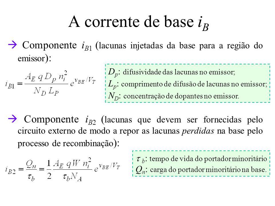 A corrente de base i B (2) : ganho de corrente com emissor comum (usualmente, 100 < < 200).