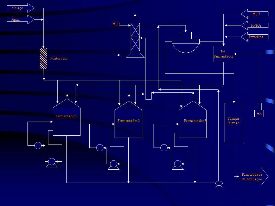 Pré- fermentador H20H20 H 2 SO 4 Penicilina Melaço Água Misturador Fermentador 1 Fermentador 2 Para unidade de destilação Fermentador 3 Tanque Pulmão