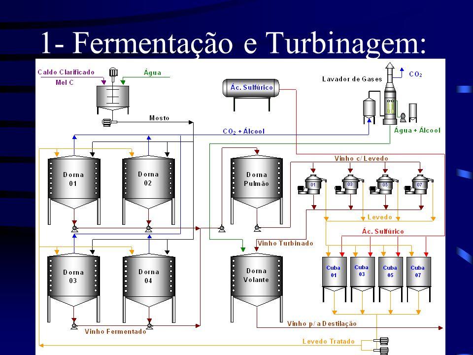 1- Fermentação e Turbinagem: