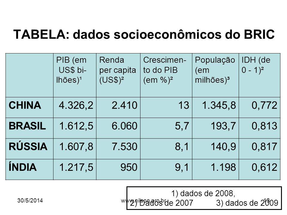 TABELA: dados socioeconômicos do BRIC PIB (em US$ bi- lhões)¹ Renda per capita (US$)² Crescimen- to do PIB (em %)² População (em milhões)³ IDH (de 0 -