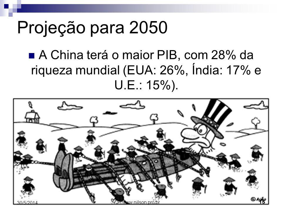 Projeção para 2050 A China terá o maior PIB, com 28% da riqueza mundial (EUA: 26%, Índia: 17% e U.E.: 15%). 30/5/2014 15 www.nilson.pro.br