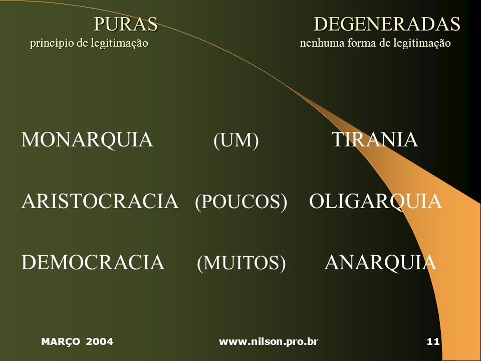 MARÇO 2004www.nilson.pro.br11 PURAS DEGENERADAS princípio de legitimação nenhuma forma de legitimação PURAS DEGENERADAS princípio de legitimação nenhuma forma de legitimação MONARQUIA (UM) TIRANIA ARISTOCRACIA (POUCOS ) OLIGARQUIA DEMOCRACIA (MUITOS) ANARQUIA