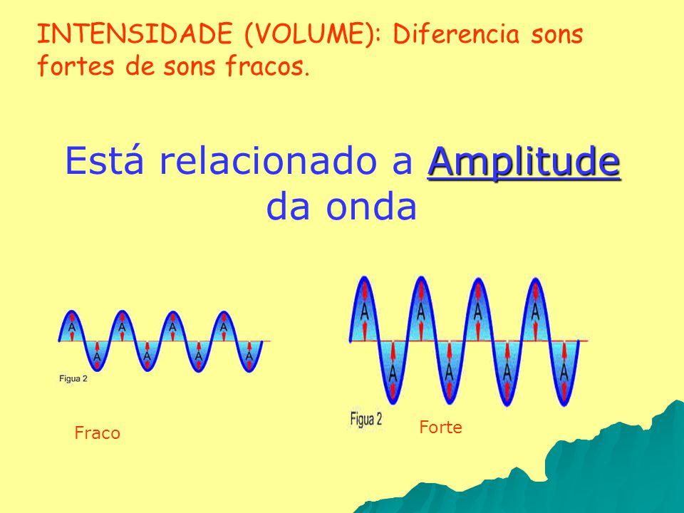 INTENSIDADE (VOLUME): Diferencia sons fortes de sons fracos. Amplitude Está relacionado a Amplitude da onda Fraco Forte