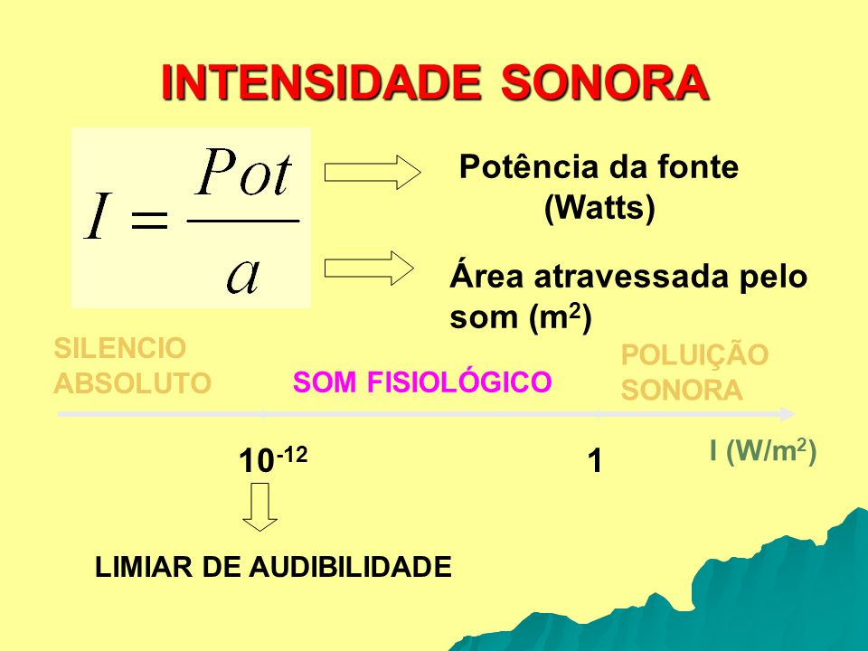 INTENSIDADE SONORA Potência da fonte (Watts) Área atravessada pelo som (m 2 ) 10 -12 1 I (W/m 2 ) SILENCIO ABSOLUTO POLUIÇÃO SONORA SOM FISIOLÓGICO LI