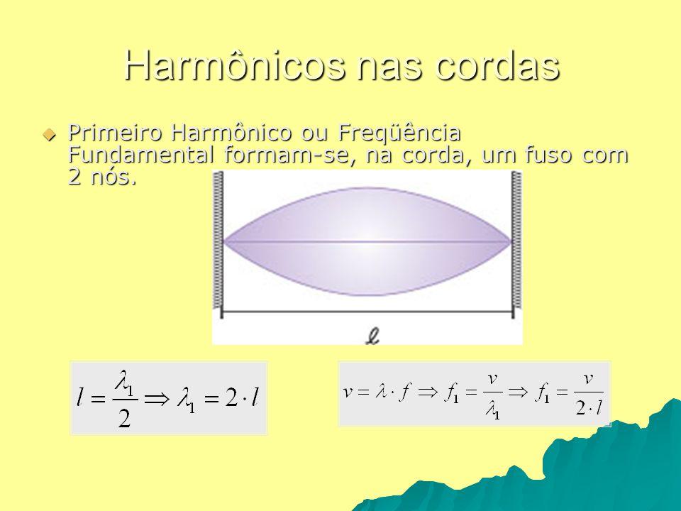 Harmônicos nas cordas Primeiro Harmônico ou Freqüência Fundamental formam-se, na corda, um fuso com 2 nós. Primeiro Harmônico ou Freqüência Fundamenta