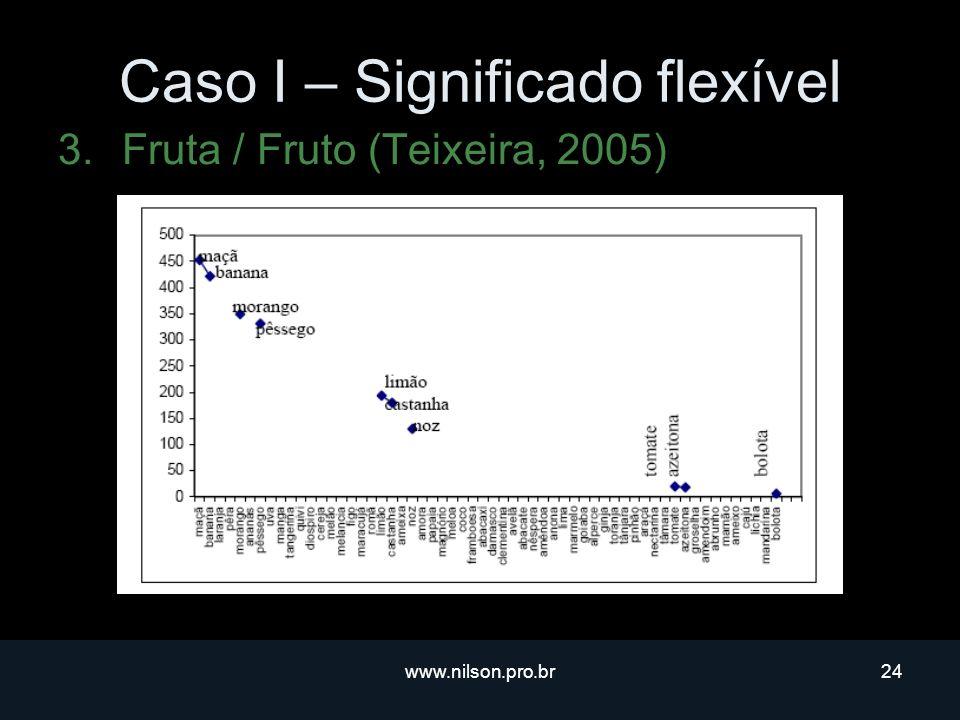 www.nilson.pro.br24 Caso I – Significado flexível 3.Fruta / Fruto (Teixeira, 2005)