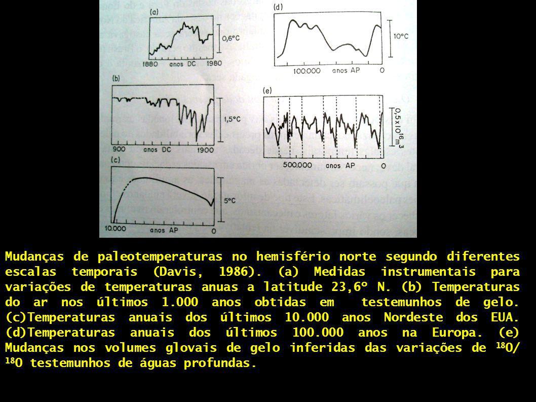 Mudanças de paleotemperaturas no hemisfério norte segundo diferentes escalas temporais (Davis, 1986). (a) Medidas instrumentais para variações de temp