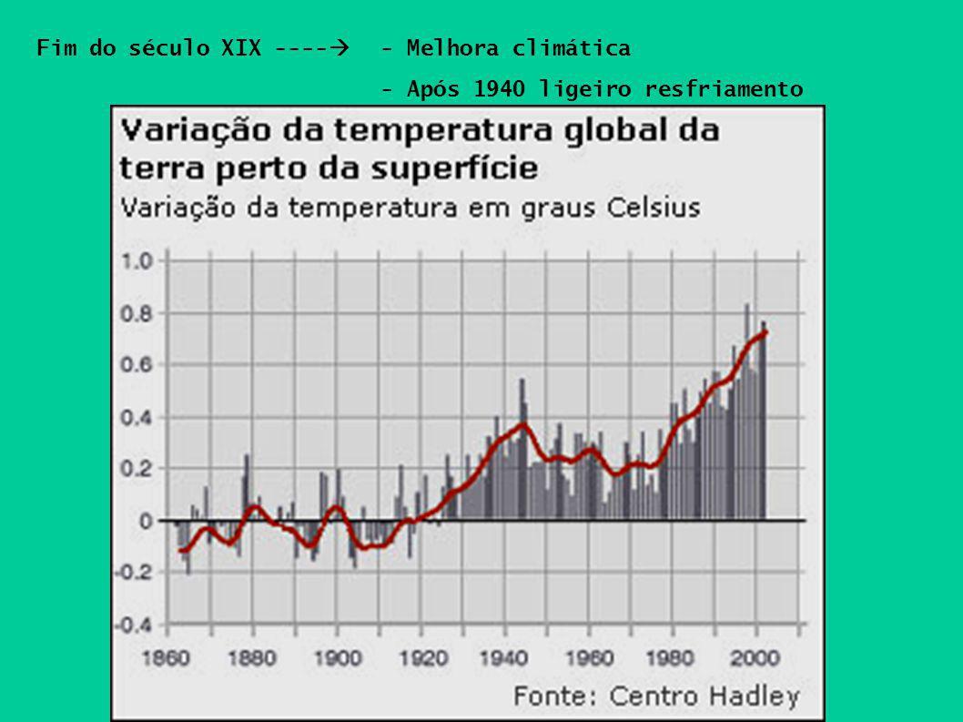 Fim do século XIX ---- - Melhora climática - Após 1940 ligeiro resfriamento