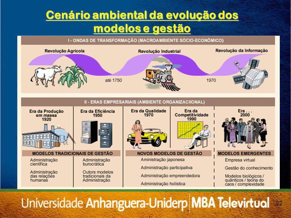 22 Cenário ambiental da evolução dos modelos e gestão