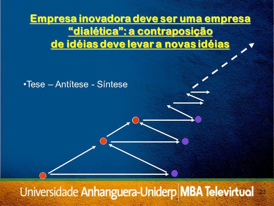 23 Tese – Antítese - Síntese Empresa inovadora deve ser uma empresa dialética: a contraposição de idéias deve levar a novas idéias