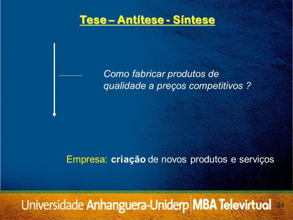 24 Tese – Antítese - Síntese Como fabricar produtos de qualidade a preços competitivos .