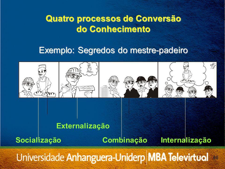 66 Externalização Quatro processos de Conversão do Conhecimento Exemplo: Segredos do mestre-padeiro SocializaçãoCombinaçãoInternalização