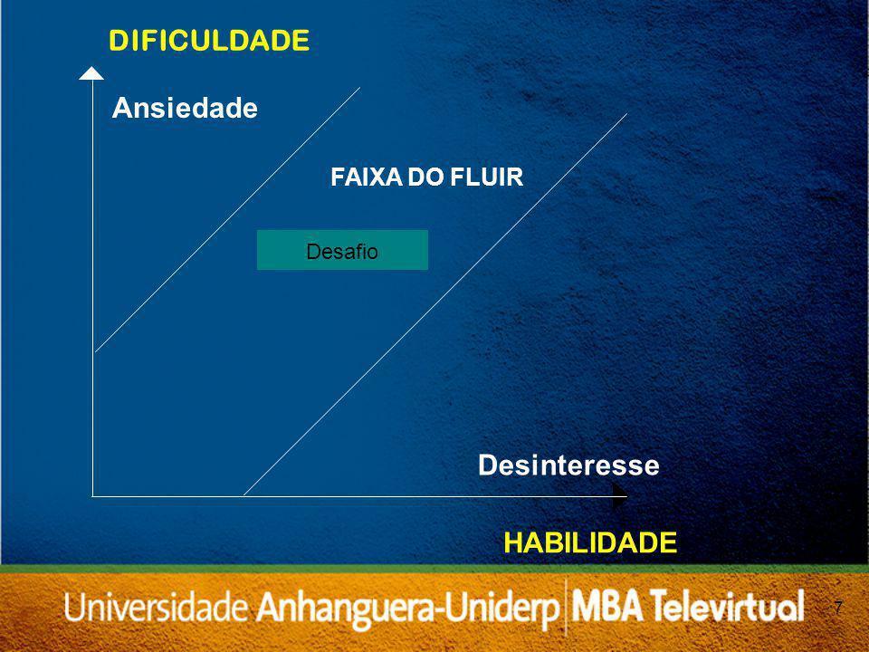 7 HABILIDADE FAIXA DO FLUIR Desafio Ansiedade Desinteresse DIFICULDADE