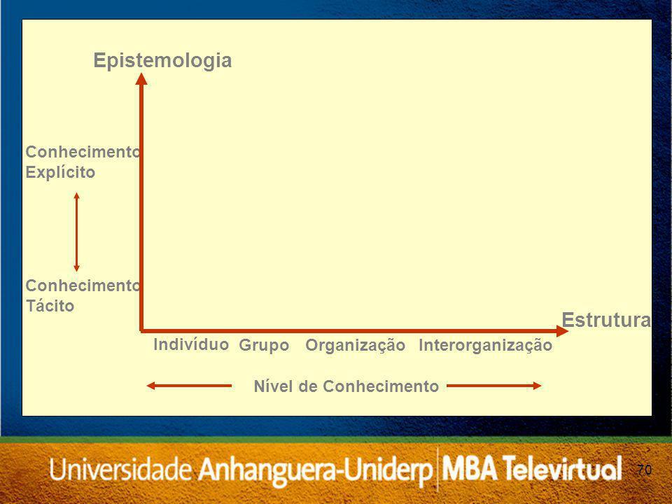 70 Indivíduo Grupo OrganizaçãoInterorganização Conhecimento Explícito Conhecimento Tácito Epistemologia Estrutura Nível de Conhecimento