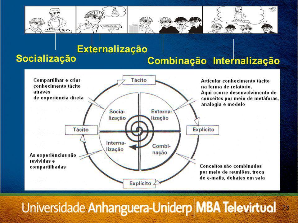 73 Socialização Externalização CombinaçãoInternalização