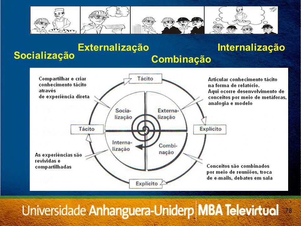 78 Socialização Externalização Combinação Internalização