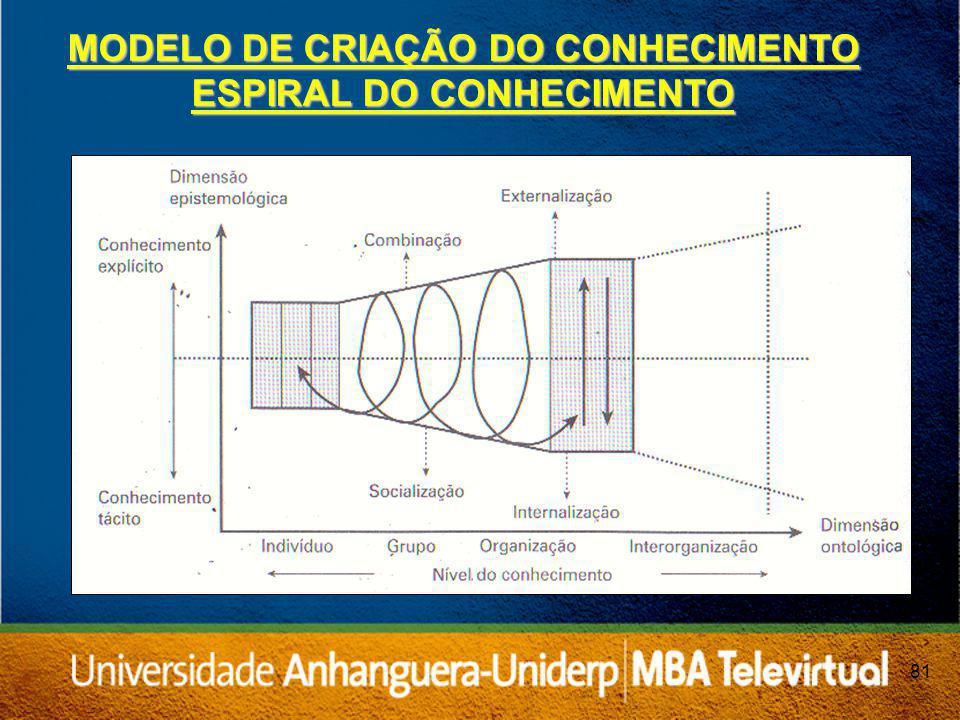 81 MODELO DE CRIAÇÃO DO CONHECIMENTO ESPIRAL DO CONHECIMENTO