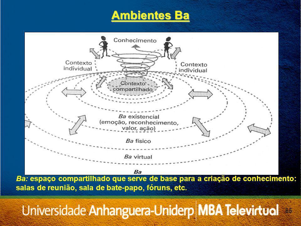 85 Ambientes Ba Ba: espaço compartilhado que serve de base para a criação de conhecimento: salas de reunião, sala de bate-papo, fóruns, etc.