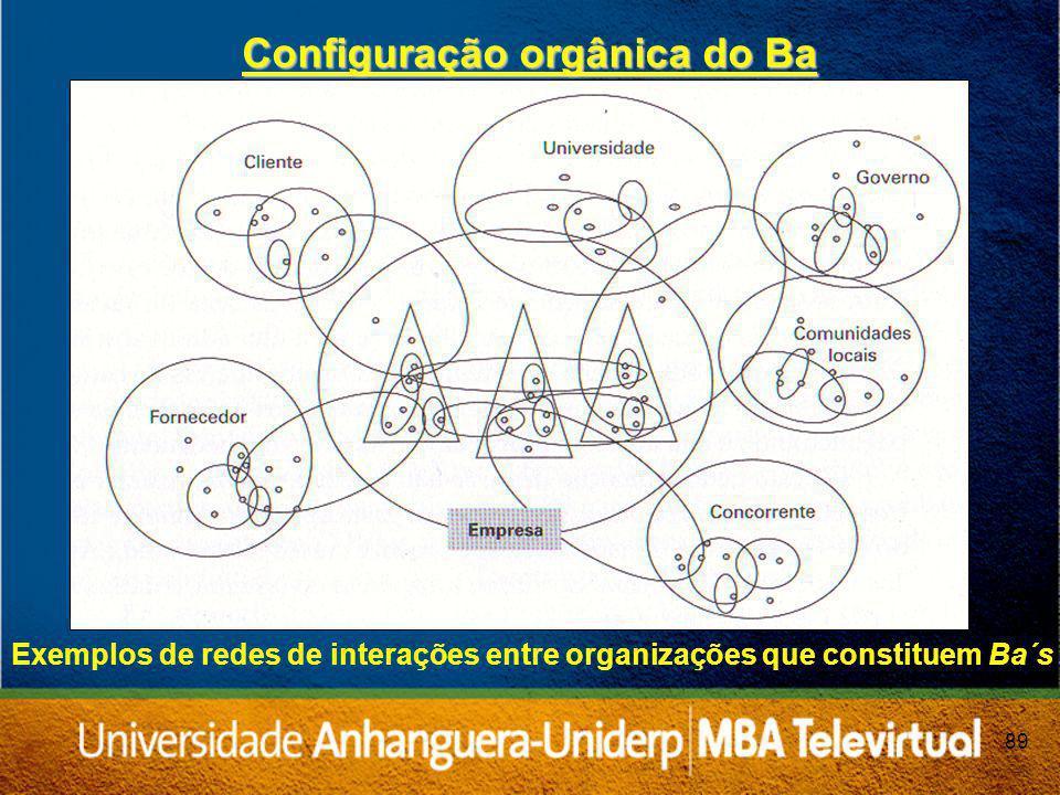 89 Configuração orgânica do Ba Exemplos de redes de interações entre organizações que constituem Ba´s
