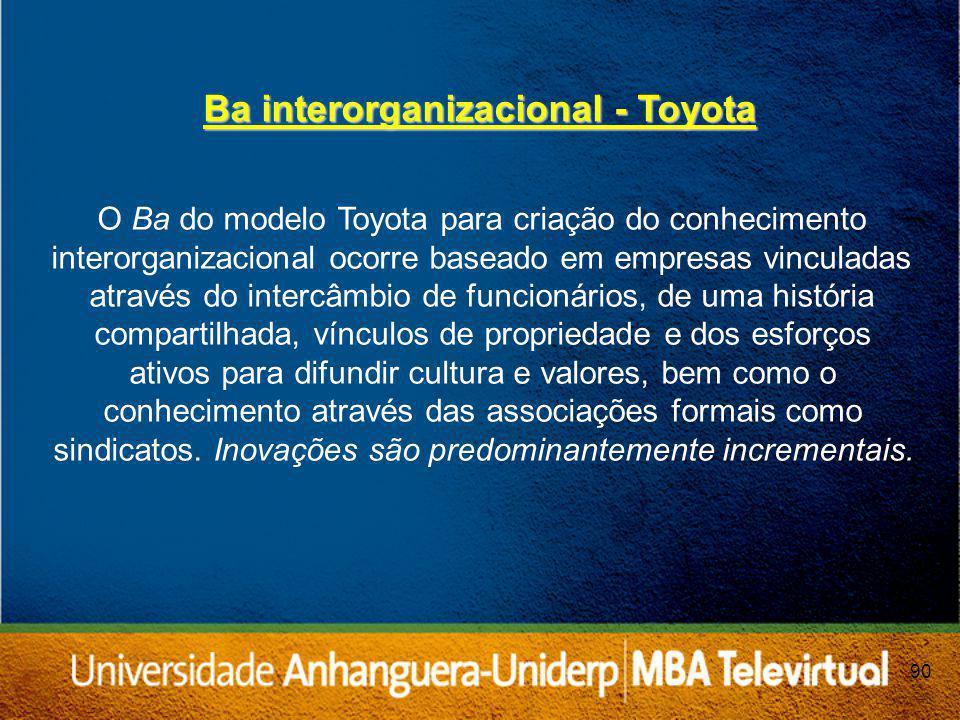 90 Ba interorganizacional - Toyota O Ba do modelo Toyota para criação do conhecimento interorganizacional ocorre baseado em empresas vinculadas através do intercâmbio de funcionários, de uma história compartilhada, vínculos de propriedade e dos esforços ativos para difundir cultura e valores, bem como o conhecimento através das associações formais como sindicatos.