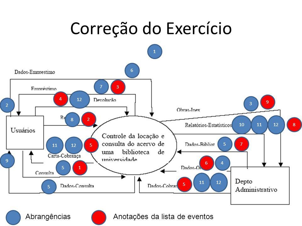 Correção do Exercício 121011 9 2 5 12 6 8 7 1 5 3 5 4 11 AbrangênciasAnotações da lista de eventos 9 8 7 6 5 1 5 2 4 3