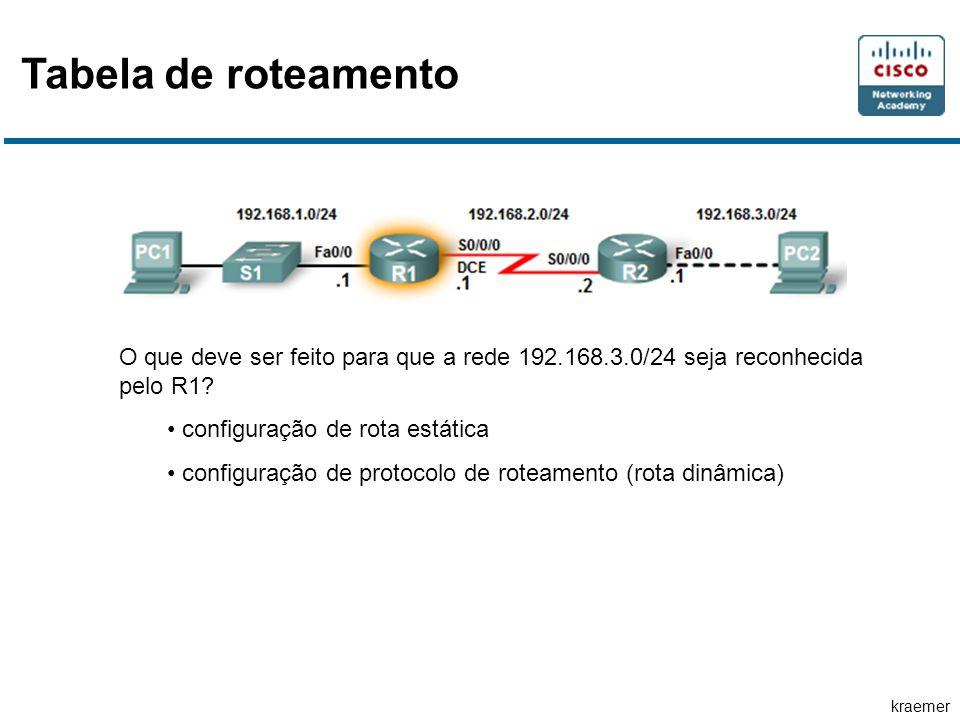 kraemer Tabela de roteamento O que deve ser feito para que a rede 192.168.3.0/24 seja reconhecida pelo R1? configuração de rota estática configuração