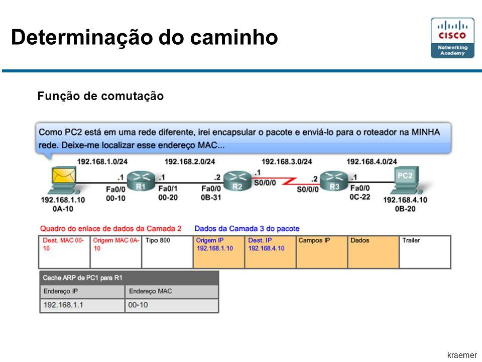 kraemer Determinação do caminho Função de comutação