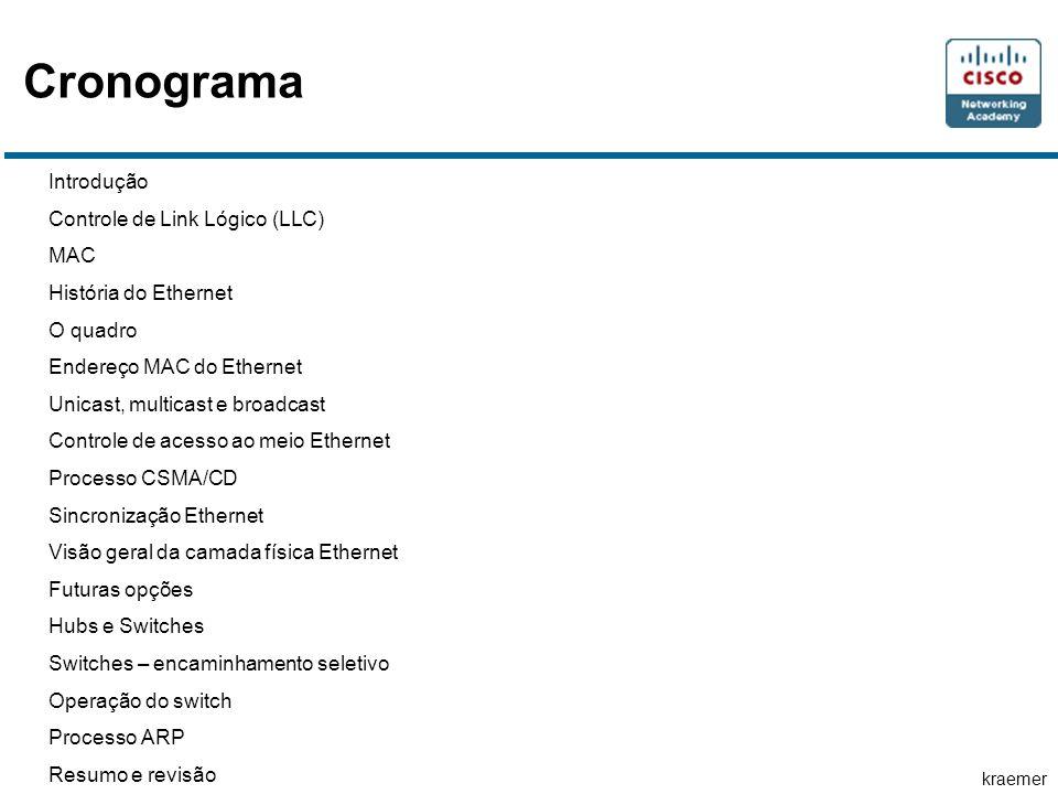 kraemer Cronograma Introdução Controle de Link Lógico (LLC) MAC História do Ethernet O quadro Endereço MAC do Ethernet Unicast, multicast e broadcast