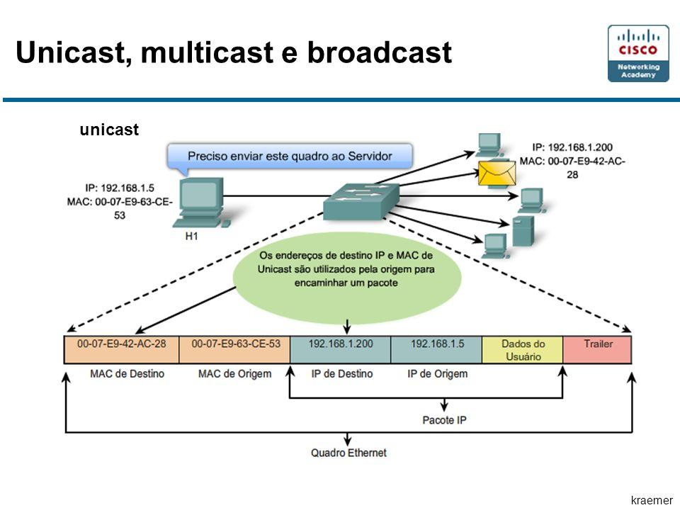 kraemer Unicast, multicast e broadcast unicast