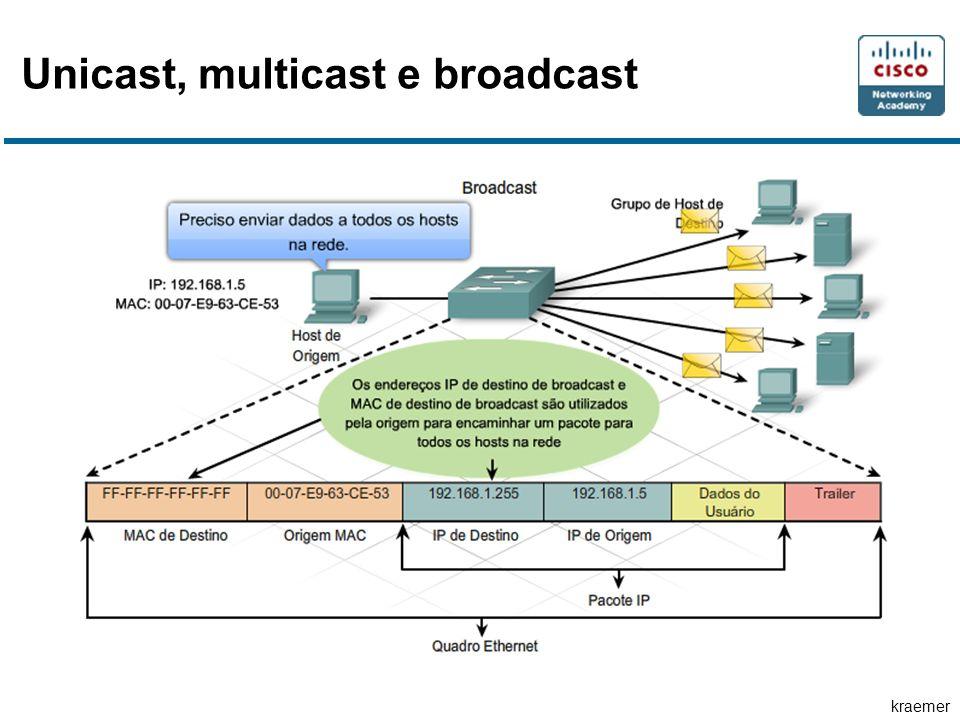 kraemer Unicast, multicast e broadcast