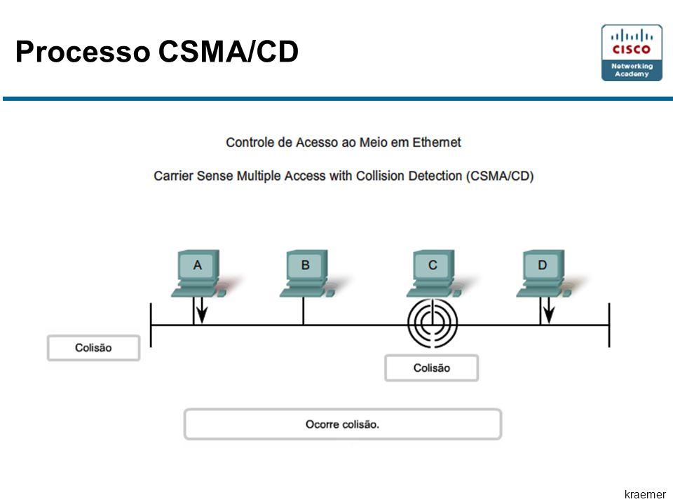 kraemer Processo CSMA/CD