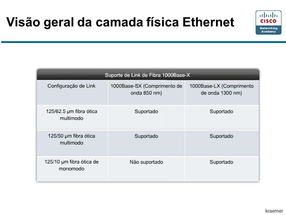 kraemer Visão geral da camada física Ethernet
