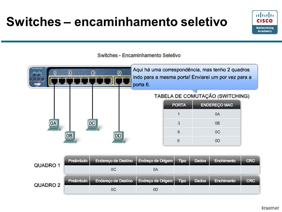 kraemer Switches – encaminhamento seletivo