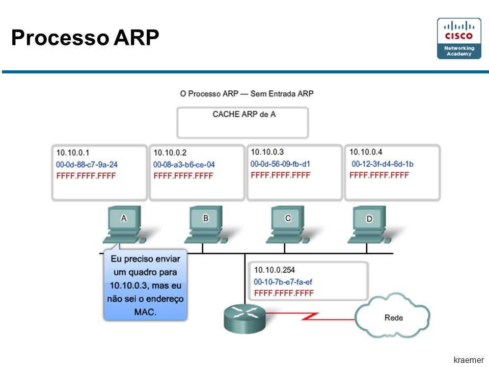 kraemer Processo ARP