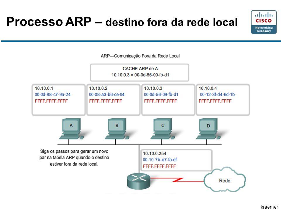 kraemer Processo ARP – destino fora da rede local