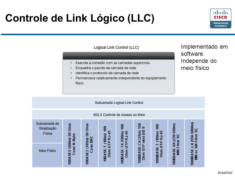 kraemer Controle de Link Lógico (LLC) Implementado em software. Independe do meio físico