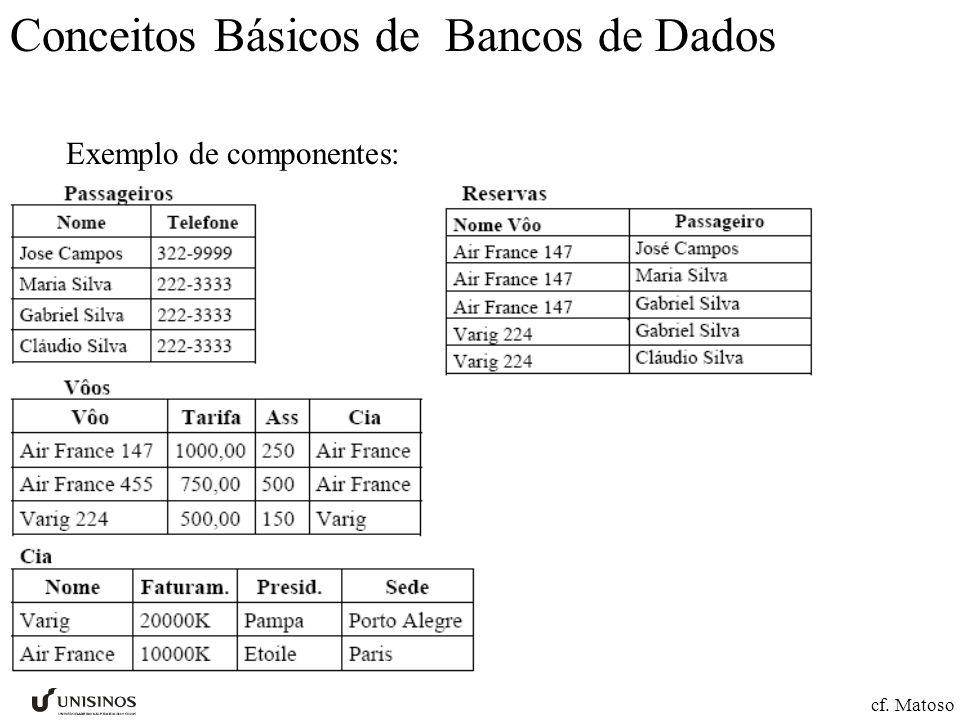 Conceitos Básicos de Bancos de Dados Exemplo de componentes: cf. Matoso