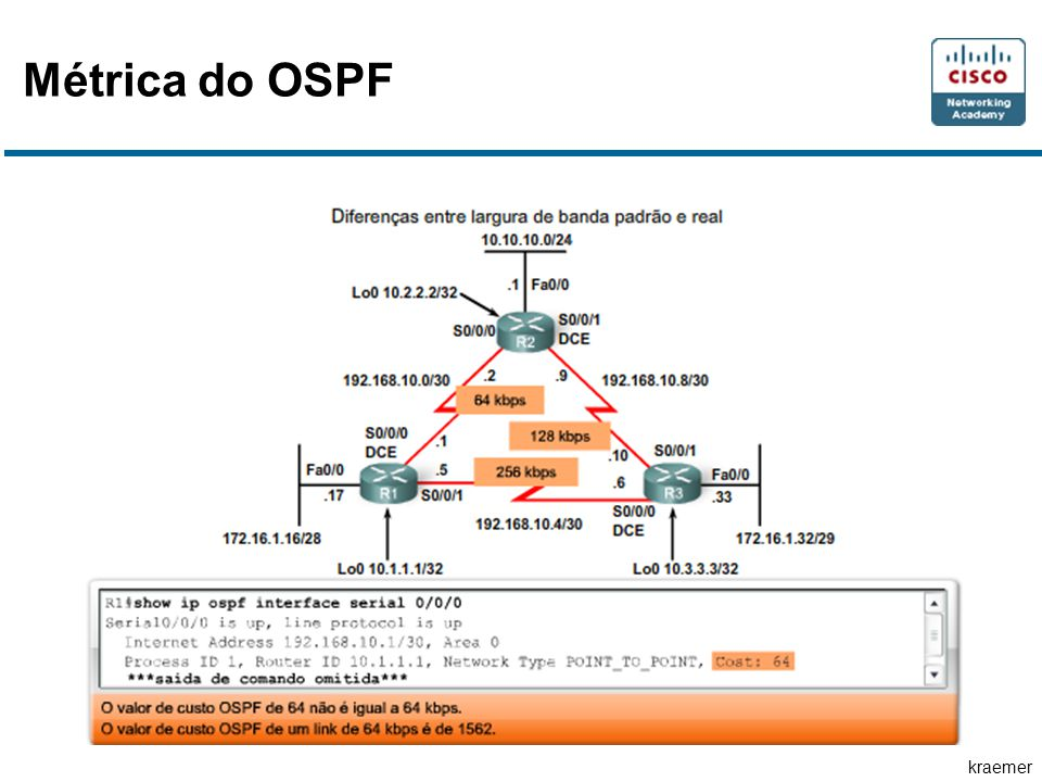 kraemer Métrica do OSPF
