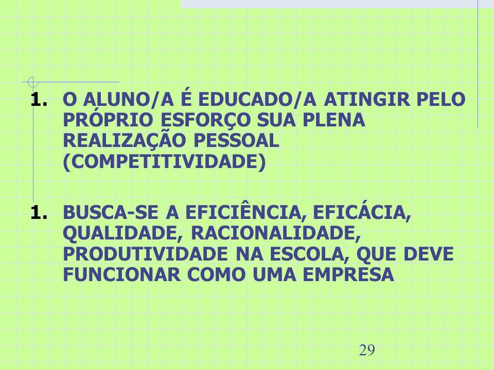 29 1.O ALUNO/A É EDUCADO/A ATINGIR PELO PRÓPRIO ESFORÇO SUA PLENA REALIZAÇÃO PESSOAL (COMPETITIVIDADE) 1.BUSCA-SE A EFICIÊNCIA, EFICÁCIA, QUALIDADE, R