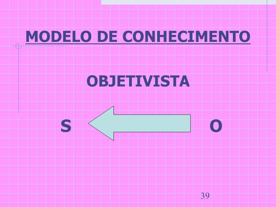 39 MODELO DE CONHECIMENTO OBJETIVISTA S O