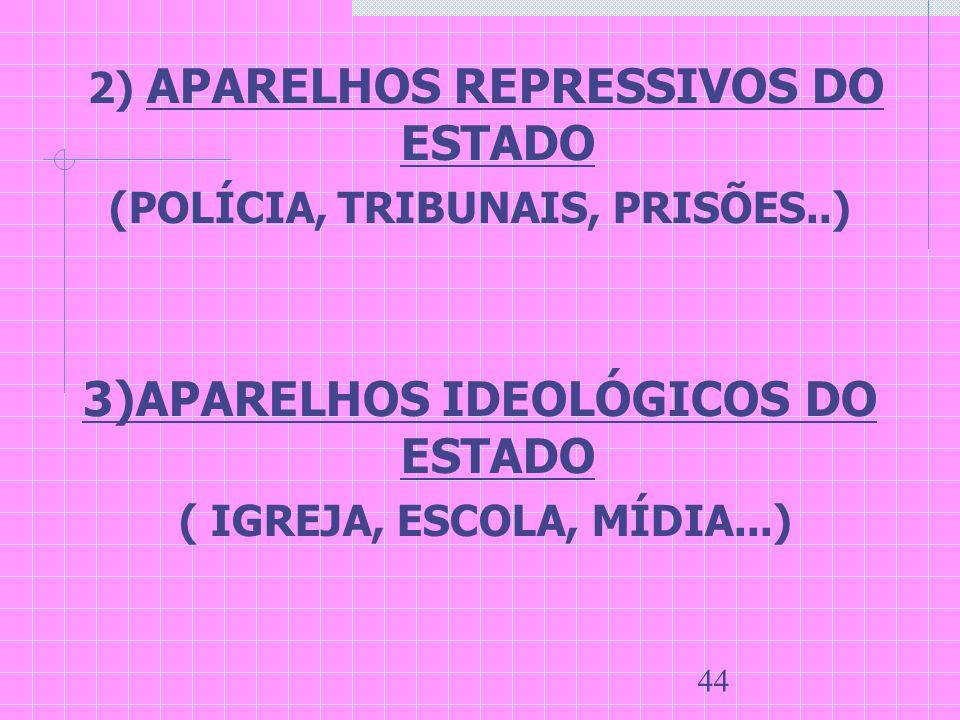 44 2) APARELHOS REPRESSIVOS DO ESTADO (POLÍCIA, TRIBUNAIS, PRISÕES..) 3)APARELHOS IDEOLÓGICOS DO ESTADO ( IGREJA, ESCOLA, MÍDIA...)