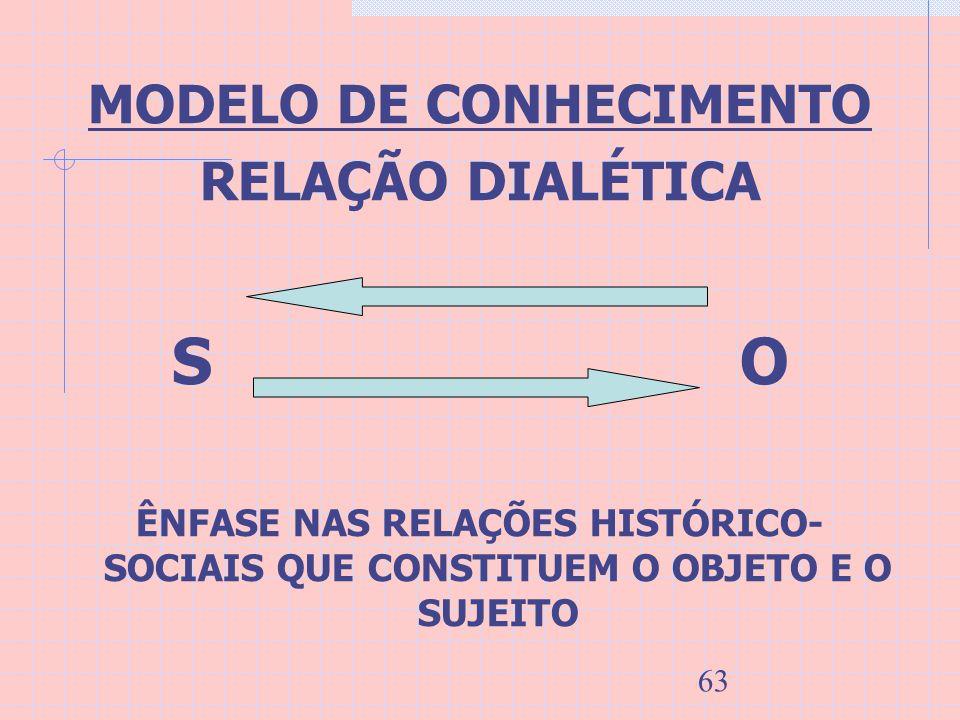 63 MODELO DE CONHECIMENTO RELAÇÃO DIALÉTICA S O ÊNFASE NAS RELAÇÕES HISTÓRICO- SOCIAIS QUE CONSTITUEM O OBJETO E O SUJEITO