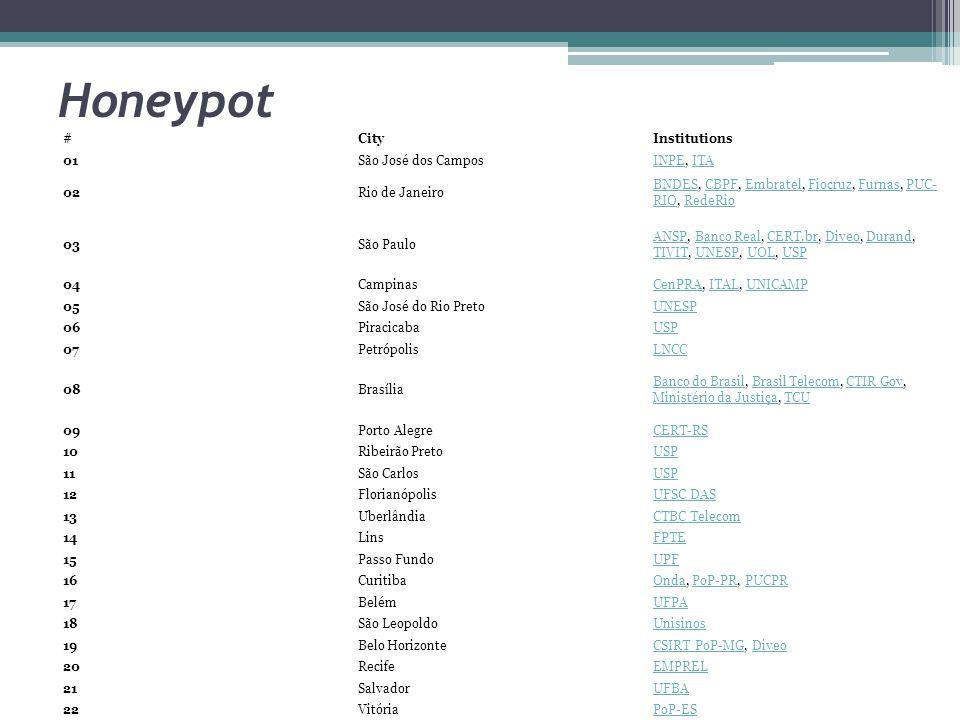 Honeypot #CityInstitutions 01São José dos CamposINPEINPE, ITAITA 02Rio de Janeiro BNDESBNDES, CBPF, Embratel, Fiocruz, Furnas, PUC- RIO, RedeRioCBPFEm
