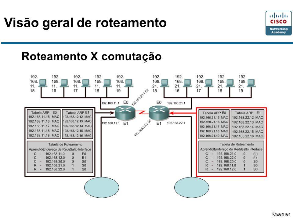 Kraemer Roteamento X comutação Visão geral de roteamento